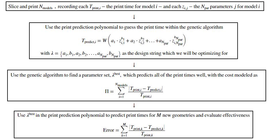 GENETIC ALGORITHM PROCESS OUTLINE