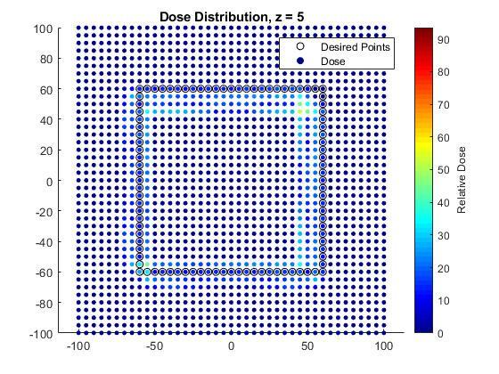 DOSE DISTRIBUTION - Z = 5