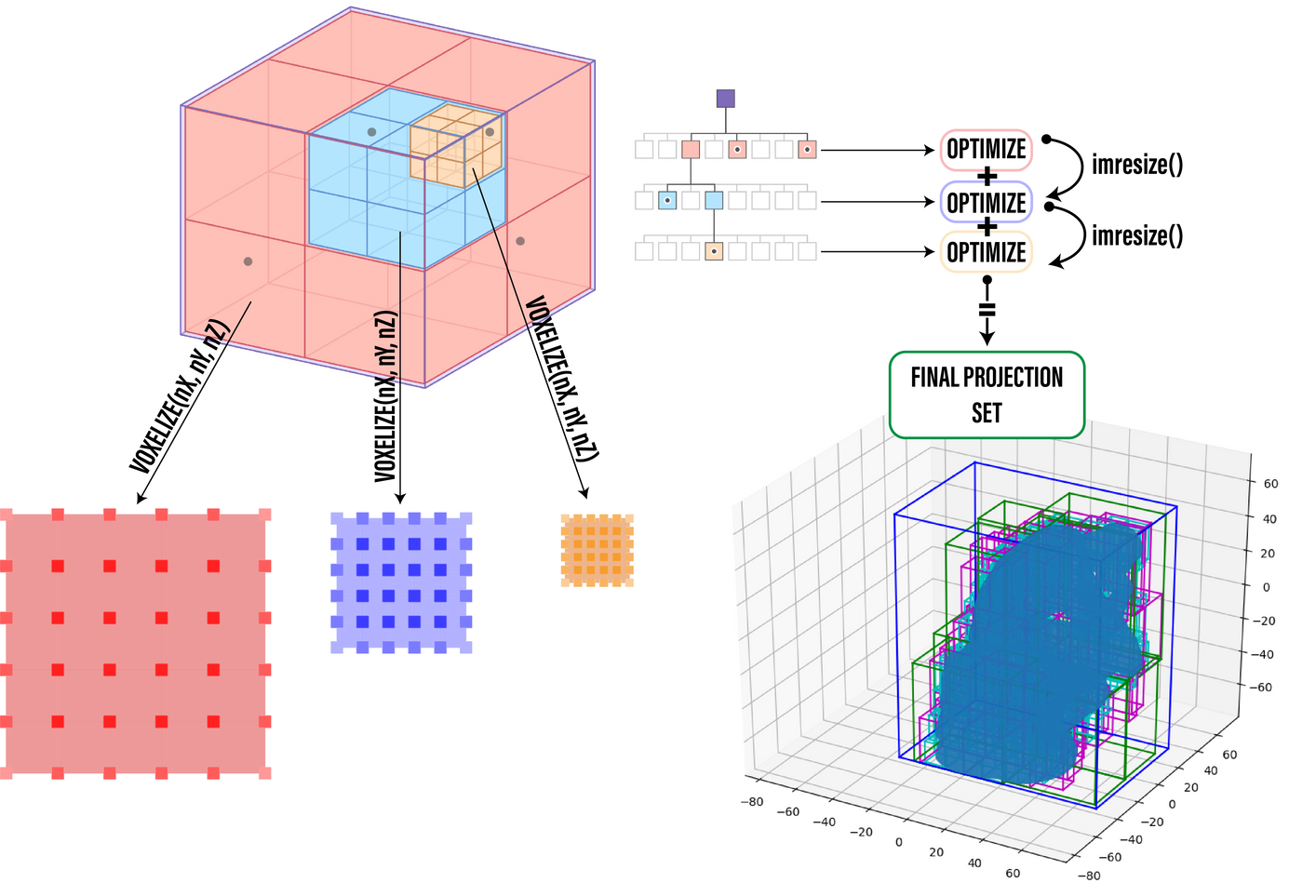 Adaptive Voxelization Framework