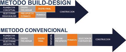 Método build-desing vs convecional