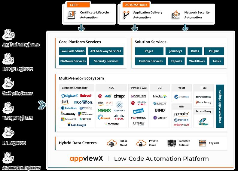 Platform-Low-code-platform-Image.png