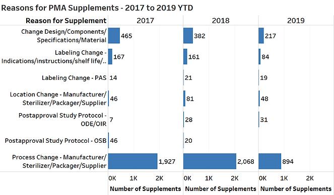 PMA Suppl Reasons 2017-2019 YTD - 2019-0
