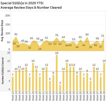 510ks Spec  by Week 2020-09-28.png