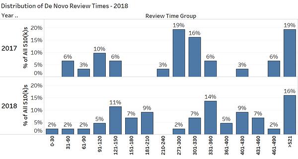 De Novo Review Time Distribution 17&18 B