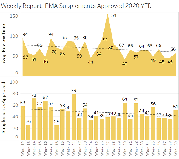 PMAS Weekly Review 2020-09-28.png