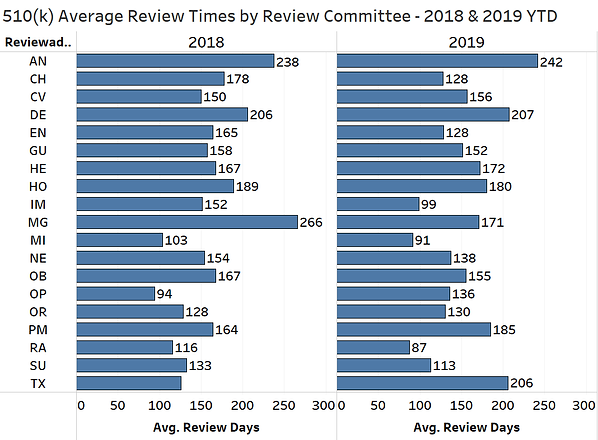 501K Review Time by Comm 2018&2019 YTD -