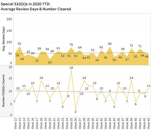 510ks Spec  by Week 2020-10-26.png