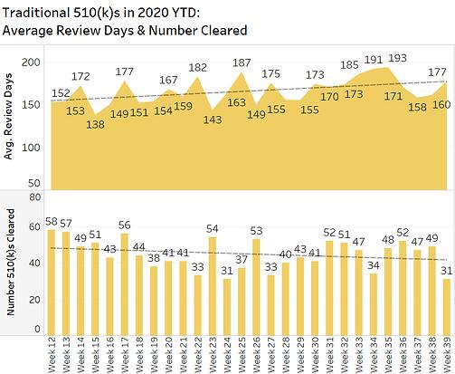 510ks Trad  by Week 2020-09-28.png