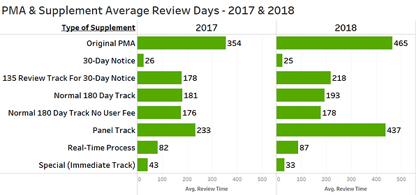 PMA & Suppl Review Time 17&18 Grn.png