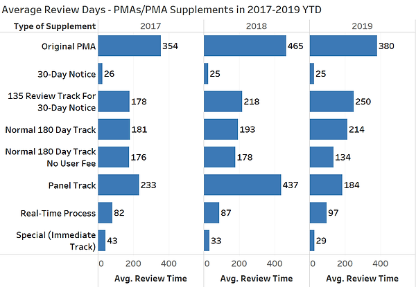 PMA Review Time by Type 2017-2019 YTD -