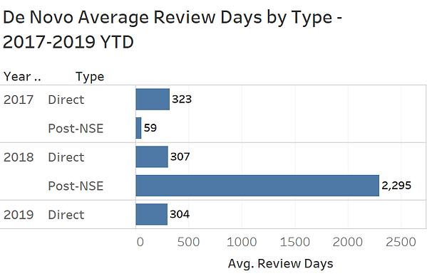 De Novo Review Time by Type 2017-2019 YT