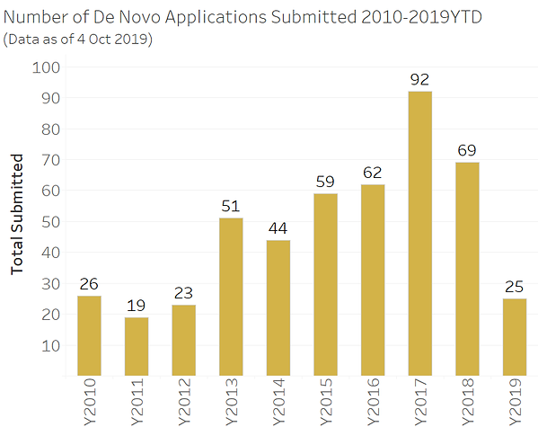 DeNovo Numbers 2010-2019-10.png