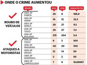 Saiba onde os roubos de carga aumentaram no Rio durante a pandemia