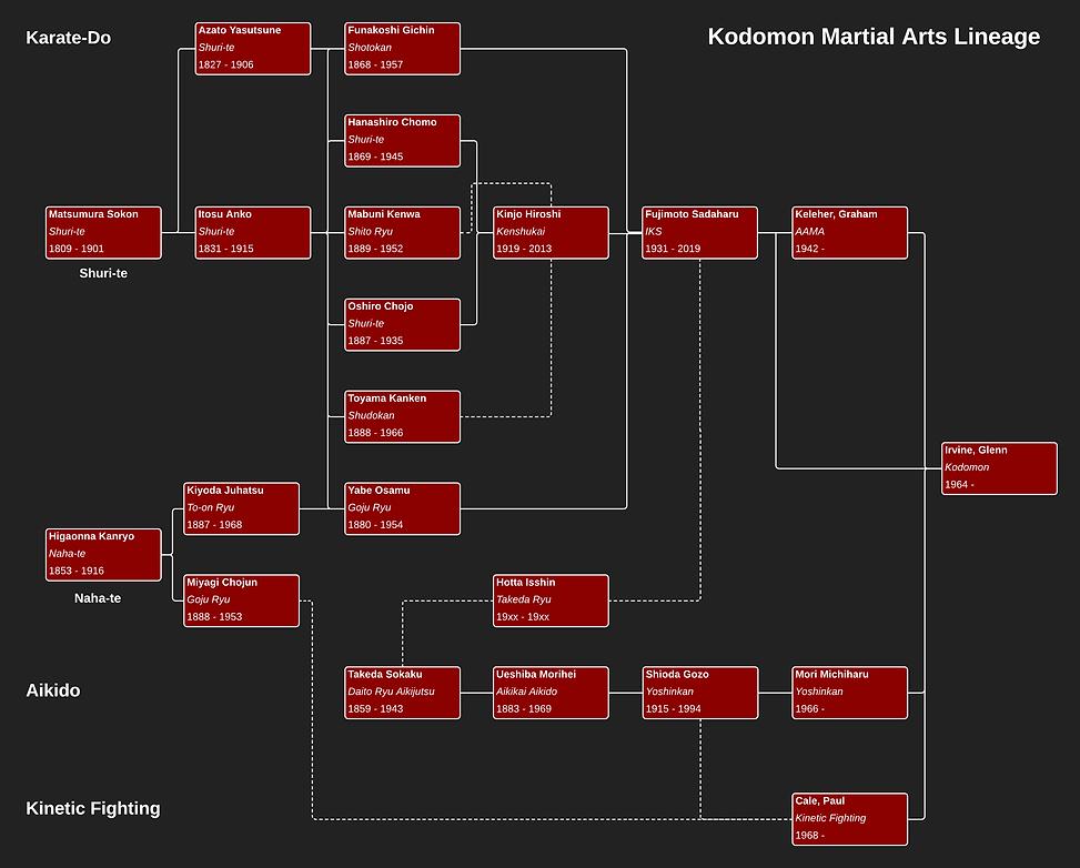 Kodomon Lineage 2019 - Website.png