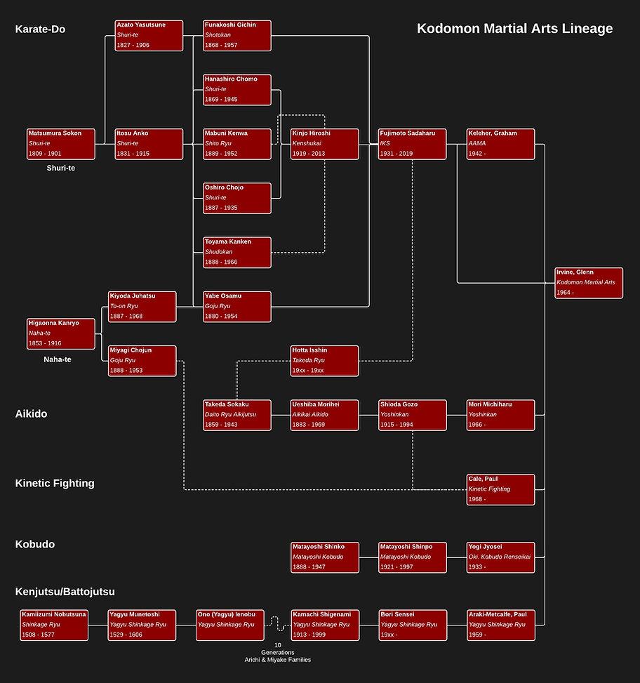 Kodomon Lineage 2021 - Website (4)_edite