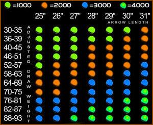 CARBON ARROW BASICS & MEASUREMENT STANDARDS