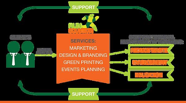 run solution vision | Creative Event Company | Johor Bahru | RUN Solution | Team Building in johor bahru