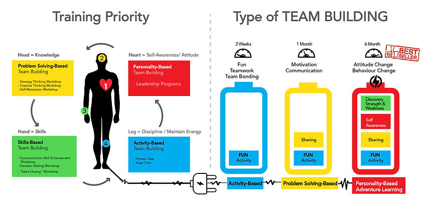 training piority type of team building-w