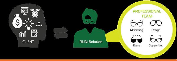 Creative Event Company | Johor Bahru | RUN Solution | Team Building in johor bahru | Run solution process