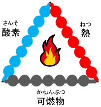 fire_triangle.png
