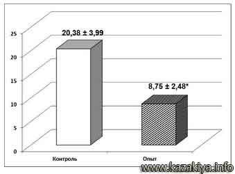 Рис. 3. Продолжительность (в секундах) виса на проволоке животных контрольной и подопытной группы.Примечние. *– группа «опыт» статистически достоверно отличается от группы «контроль»