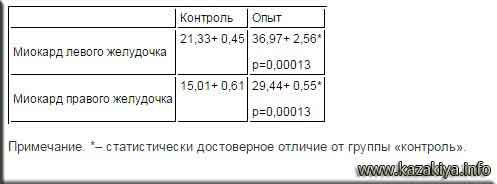 Таблица 3  Влияние малых доз этанола на коллагеновый компартмент миокарда белых крыс-самцов