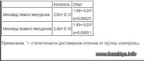 Таблица 2  Влияние этанола на количество ядрышек вядрах кардиомиоцитов белых крыс