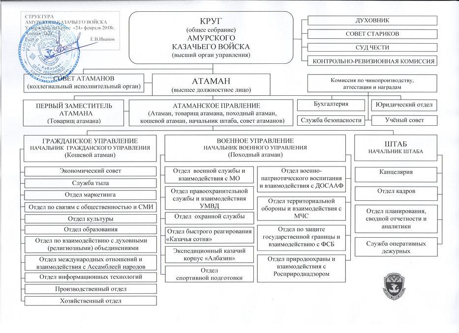 Структура АКВ.jpg