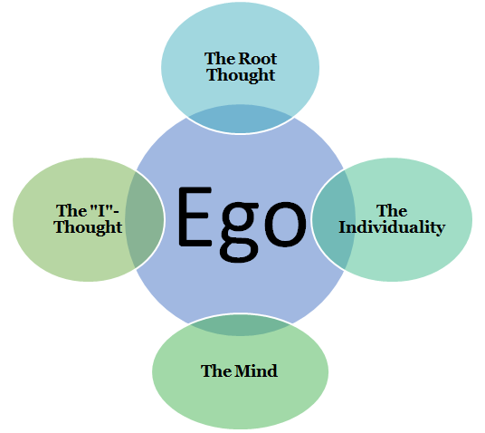 "The ego has been called by various names by Ramana Maharsi – such as as the individuality of a person, the root thought and the ""I""-thought. Ramana Maharsi also equates the ego with the mind."
