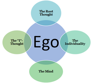"""The ego has been called by various names by Ramana Maharsi – such as as the individuality of a person, the root thought and the """"I""""-thought. Ramana Maharsi also equates the ego with the mind."""