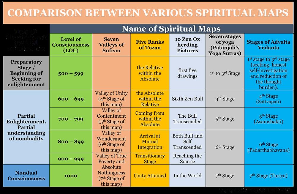Comparisons between Various Spiritual Maps