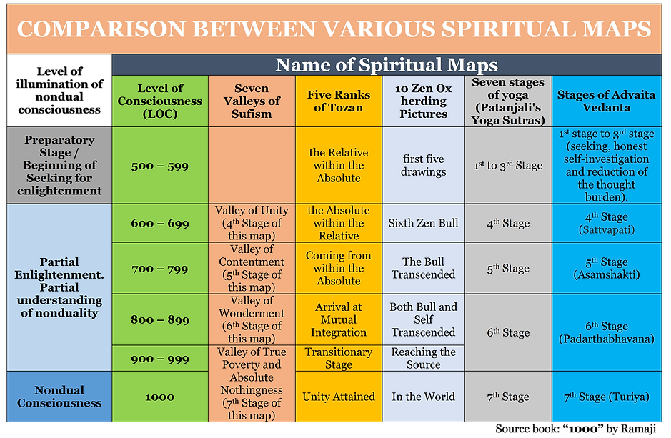 Comparisons between Various Spiritual Maps
