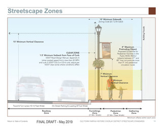 Streetscape Zones diagram