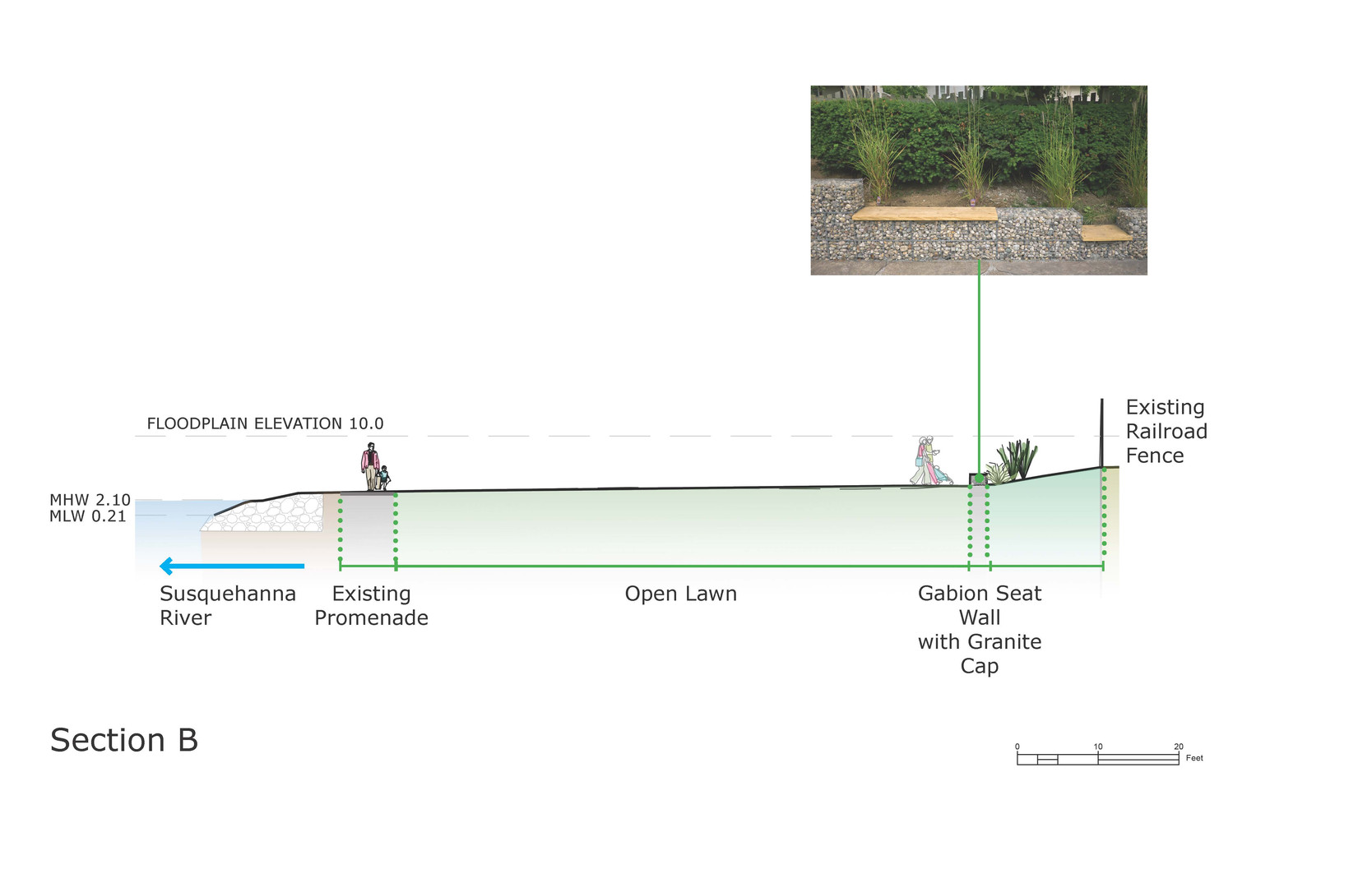 Section showing the location of recommended gabion walls, which would withstand occassional flooding.