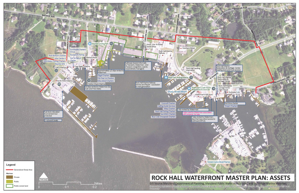 Diagram showing waterfront assets