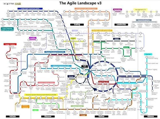 Agile Landscape