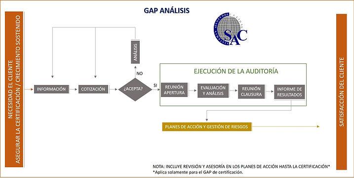 Diagrama de flujo GAP.jpg