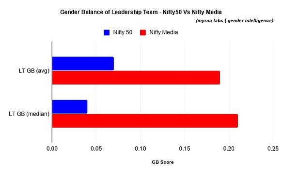Gender Balance of Leadership Team - Nift