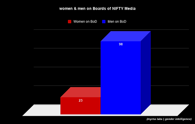 women & men on Boards of NIFTY Media.png