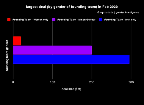 largest deal (by gender of founding team
