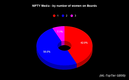 NIFTY Media - by number of women on Boar