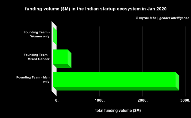 funding volume ($M) in the Indian startu