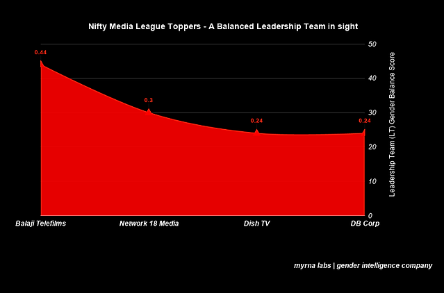 Nifty Media League Toppers - A Balanced