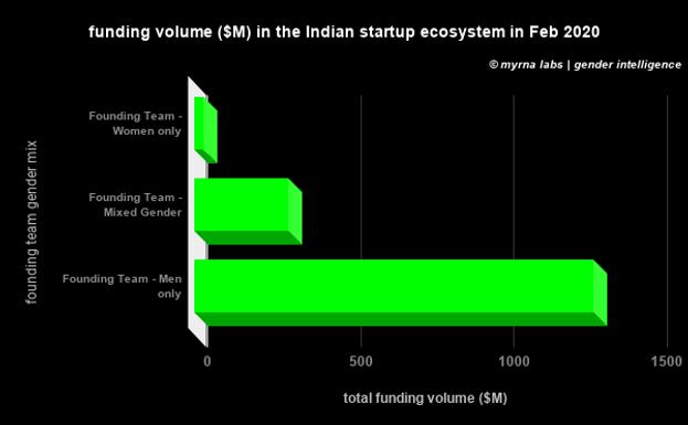 funding volume ($M) in the Indian startu