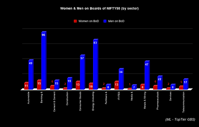 Women & Men on Boards of NIFTY50 (by sec