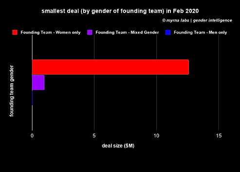 smallest deal (by gender of founding tea