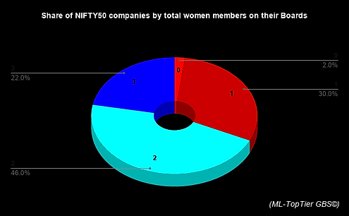 Share of NIFTY50 companies by total wome