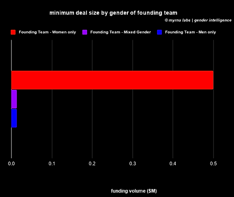 minimum deal size by gender of founding