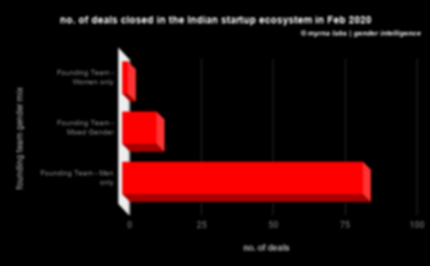no. of deals closed in the Indian startu