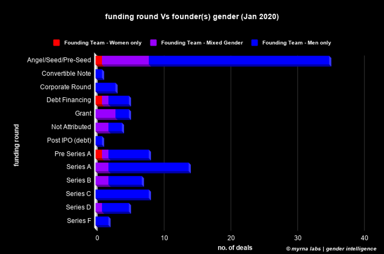 funding round Vs founder(s) gender (Jan